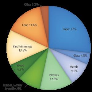 epa trash graph